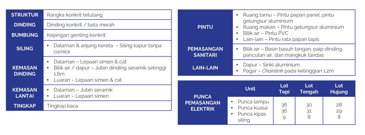 Tanjung Beach Residence (Semi-D 2 Tingkat) 22